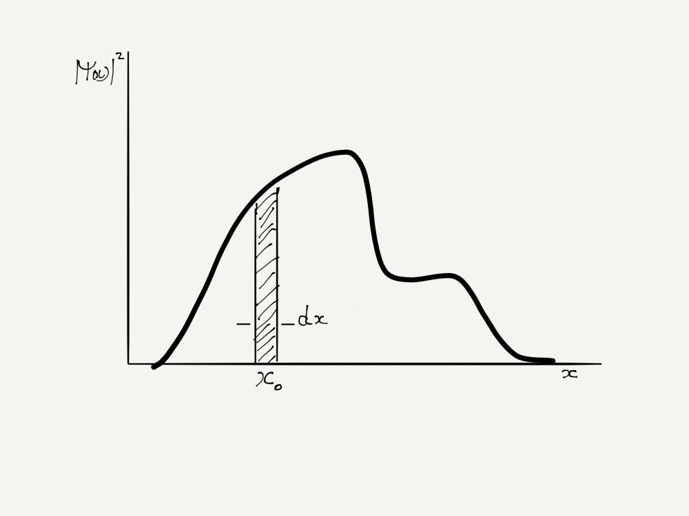 ProbabilityDensity